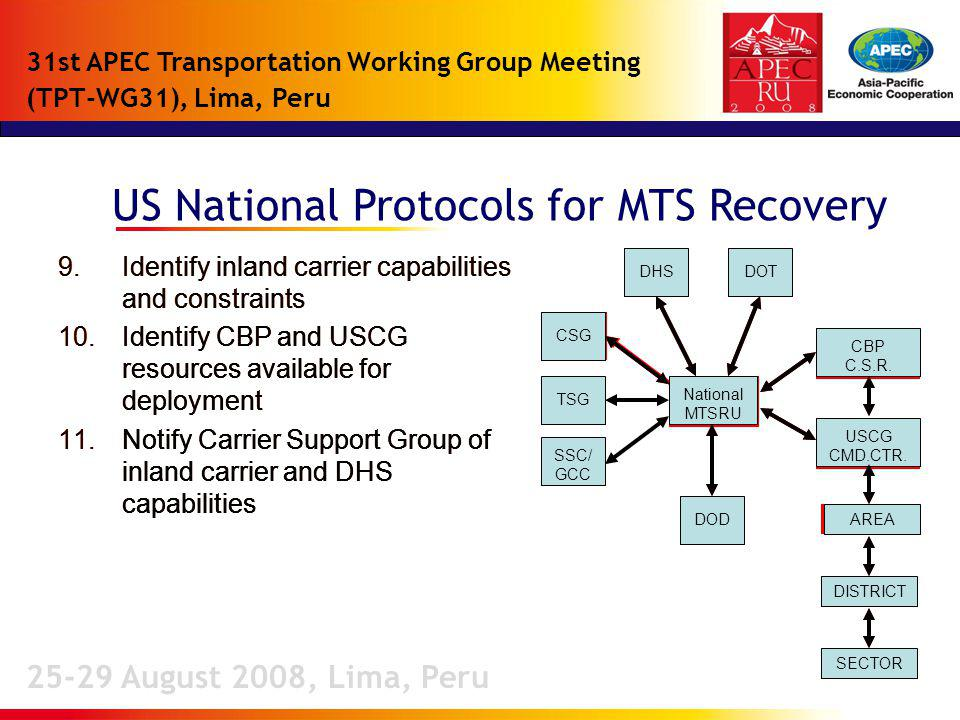 US National Protocols for MTS Recovery 25-29 August 2008, Lima, Peru 31st APEC Transportation Working Group Meeting (TPT-WG31), Lima, Peru 9.Identify inland carrier capabilities and constraints 10.Identify CBP and USCG resources available for deployment 11.Notify Carrier Support Group of inland carrier and DHS capabilities 9.Identify inland carrier capabilities and constraints 10.Identify CBP and USCG resources available for deployment 11.Notify Carrier Support Group of inland carrier and DHS capabilities 9.Identify inland carrier capabilities and constraints 10.Identify CBP and USCG resources available for deployment 11.Notify Carrier Support Group of inland carrier and DHS capabilities 9.Identify inland carrier capabilities and constraints 10.Identify CBP and USCG resources available for deployment 11.Notify Carrier Support Group of inland carrier and DHS capabilities CSG National MTSRU CSGTSG National MTSRU CBP C.S.R.