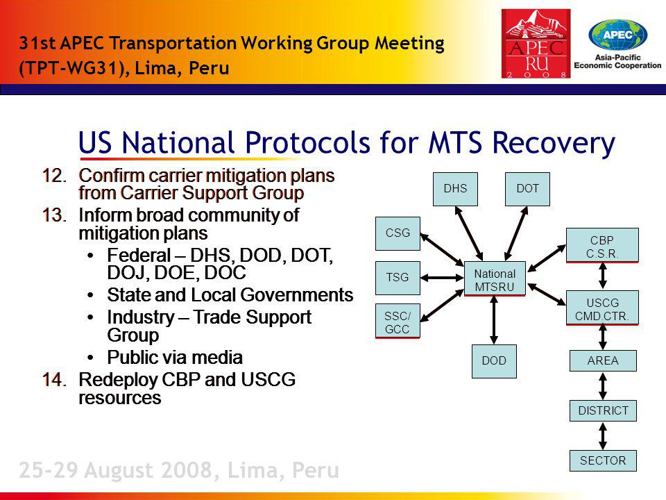 12.Confirm carrier mitigation plans from Carrier Support Group 13.Inform broad community of mitigation plans Federal – DHS, DOD, DOT, DOJ, DOE, DOC State and Local Governments Industry – Trade Support Group Public via media 14.Redeploy CBP and USCG resources 12.Confirm carrier mitigation plans from Carrier Support Group 13.Inform broad community of mitigation plans Federal – DHS, DOD, DOT, DOJ, DOE, DOC State and Local Governments Industry – Trade Support Group Public via media 14.Redeploy CBP and USCG resources 12.Confirm carrier mitigation plans from Carrier Support Group 13.Inform broad community of mitigation plans Federal – DHS, DOD, DOT, DOJ, DOE, DOC State and Local Governments Industry – Trade Support Group Public via media 14.Redeploy CBP and USCG resources C o n f i r m c a r r i e r m i t i g a t i o n p l a n s f r o m C a r r i e r S u p p o r t G r o u p I n f o r m b r o a d c o m m u n i t y o f m i t i g a t i o n p l a n s –Federal – DHS, DOD, DOT, DOJ, DOE, DOC–Federal – DHS, DOD, DOT, DOJ, DOE, DOC –State and Local Governments–State and Local Governments –Industry – Trade Support Group–Industry – Trade Support Group –Public via media–Public via media R e d e p l o y C B P a n d U S C G r e s o u r c e s US National Protocols for MTS Recovery 25-29 August 2008, Lima, Peru 31st APEC Transportation Working Group Meeting (TPT-WG31), Lima, Peru DOD DHSDOT TSG SSC/ GCC National MTSRU TSGCSG National MTSRU CSG National MTSRU CBP C.S.R.
