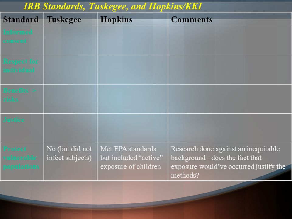IRB Standards, Tuskegee, and Hopkins/KKI StandardTuskegeeHopkinsComments Informed consent Respect for individual Benefits > risks Justice Protect vulnerable populations No (but did not infect subjects) Met EPA standards but included active exposure of children Research done against an inequitable background - does the fact that exposure would've occurred justify the methods?