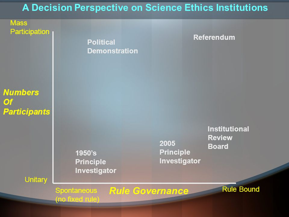 Numbers Of Participants Mass Participation Unitary Rule Governance Spontaneous (no fixed rule) Rule Bound Political Demonstration Referendum Institutional Review Board 1950's Principle Investigator 2005 Principle Investigator A Decision Perspective on Science Ethics Institutions
