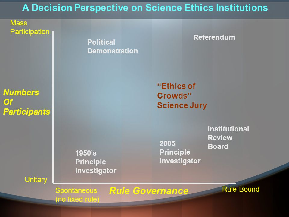 Numbers Of Participants Mass Participation Unitary Rule Governance Spontaneous (no fixed rule) Rule Bound Political Demonstration Referendum Ethics of Crowds Science Jury Institutional Review Board 1950's Principle Investigator 2005 Principle Investigator A Decision Perspective on Science Ethics Institutions
