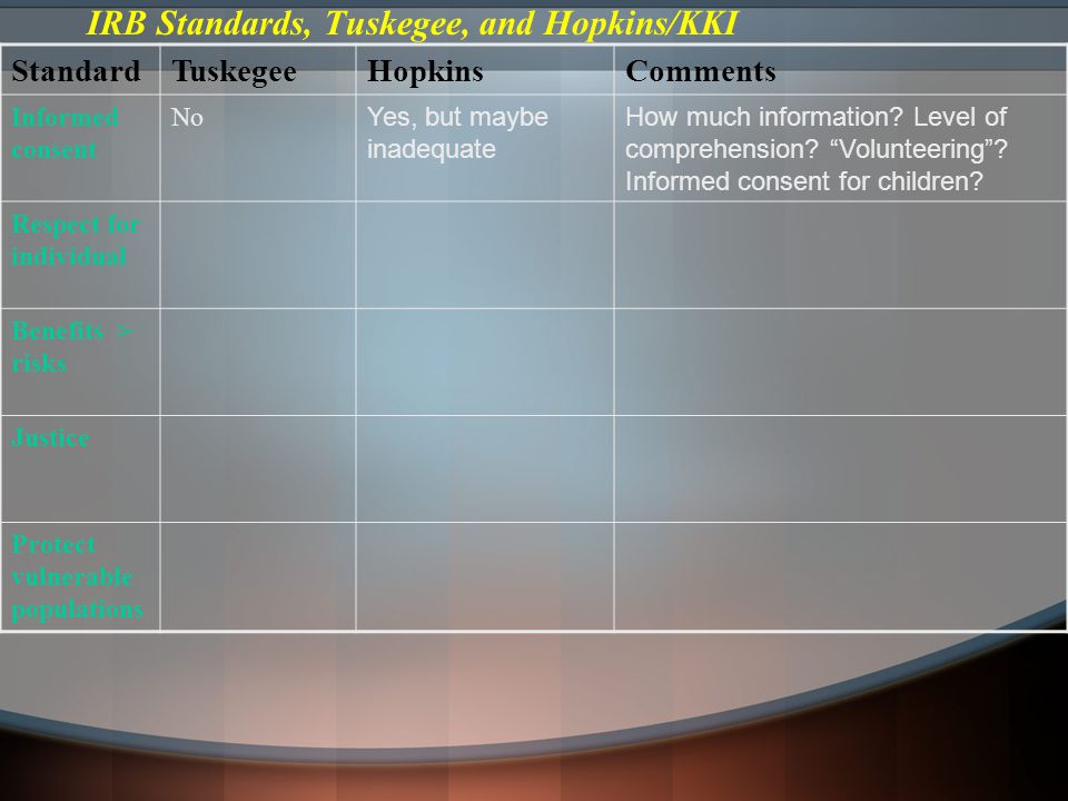IRB Standards, Tuskegee, and Hopkins/KKI StandardTuskegeeHopkinsComments Informed consent No Yes, but maybe inadequate How much information.