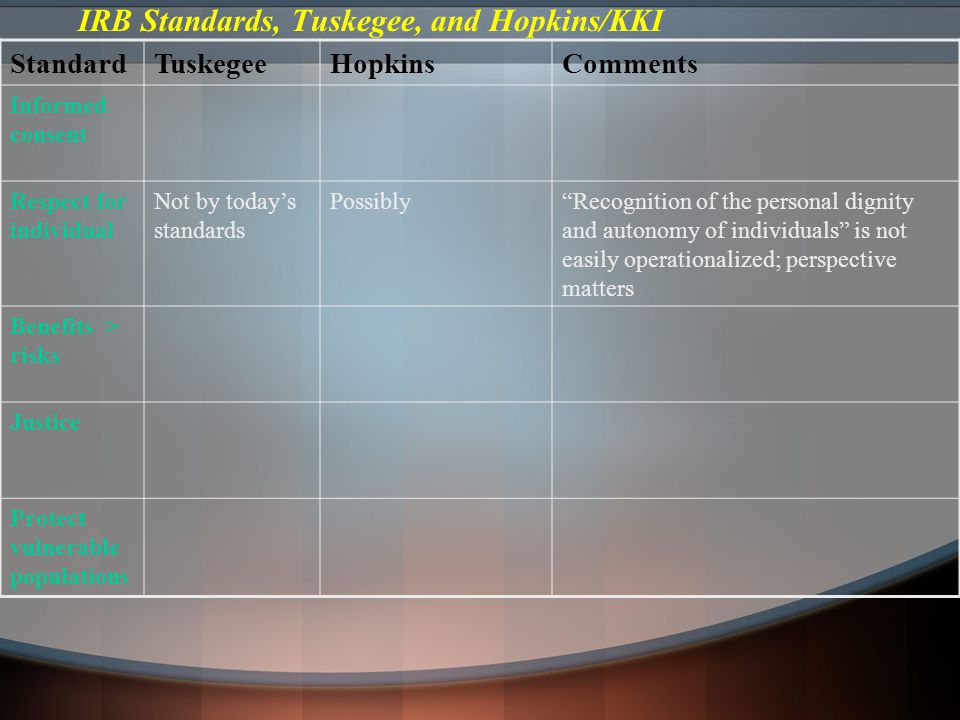 IRB Standards, Tuskegee, and Hopkins/KKI StandardTuskegeeHopkinsComments Informed consent Respect for individual Not by today's standards Possibly Recognition of the personal dignity and autonomy of individuals is not easily operationalized; perspective matters Benefits > risks Justice Protect vulnerable populations
