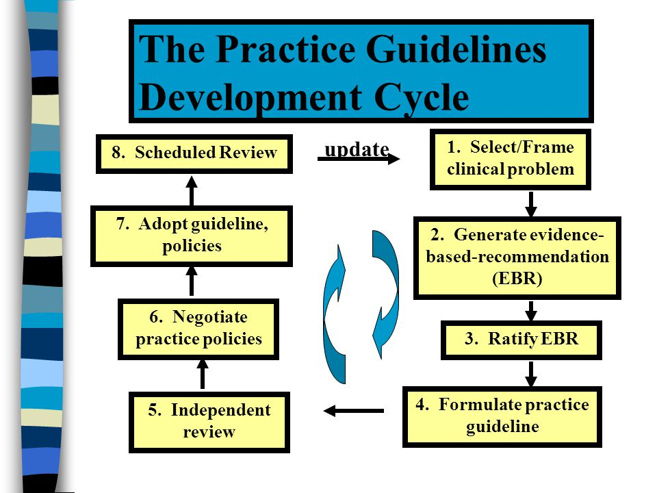 CPG DEVELOPMENT STEPS Systematic review of the literature for each topic to be investigated Definition of literature inclusion/exclusion criteria Gather documents to review Include published and unpublished materials (include manual searching) Determination of document relevance relative to criteria Summary preparation of available evidence