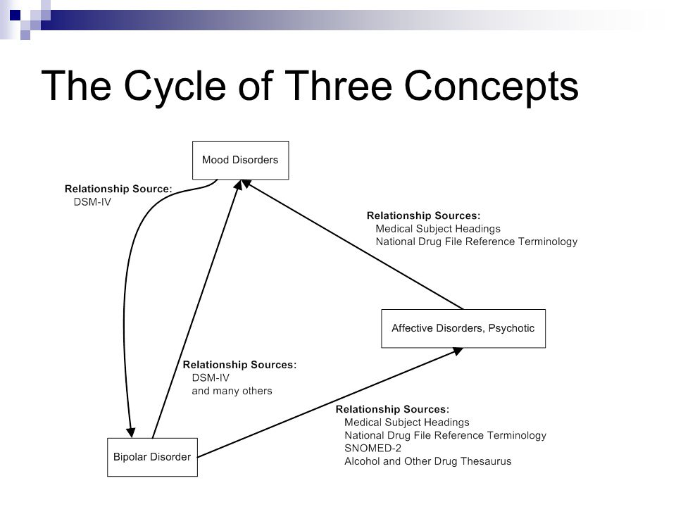The Cycle of Three Concepts