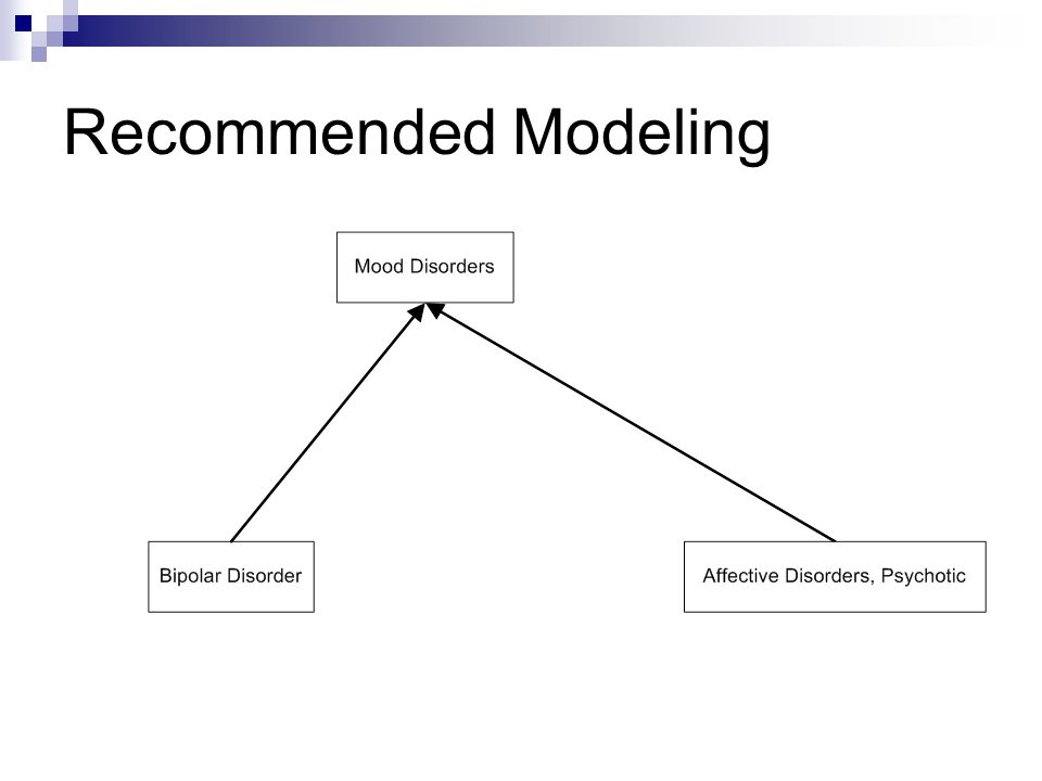 Recommended Modeling