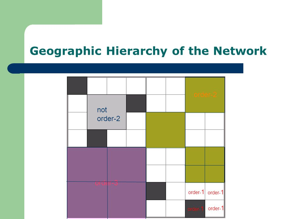 Geographic Hierarchy of the Network order-2 order-3 not order-2 order- 1