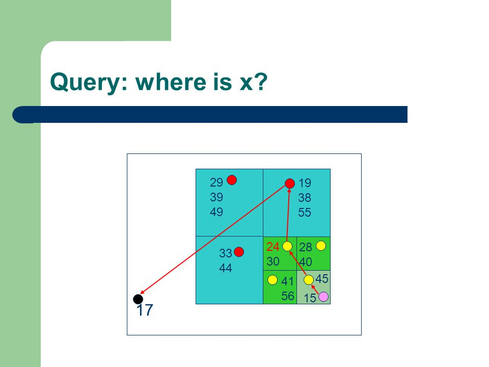 Query: where is x 17 45 15 24 30 28 40 41 56 19 38 55 33 44 29 39 49