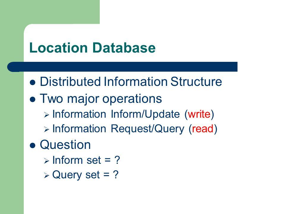 Inform Set X stores its location information in every node in Inform-set(x). x Inform-set(x)