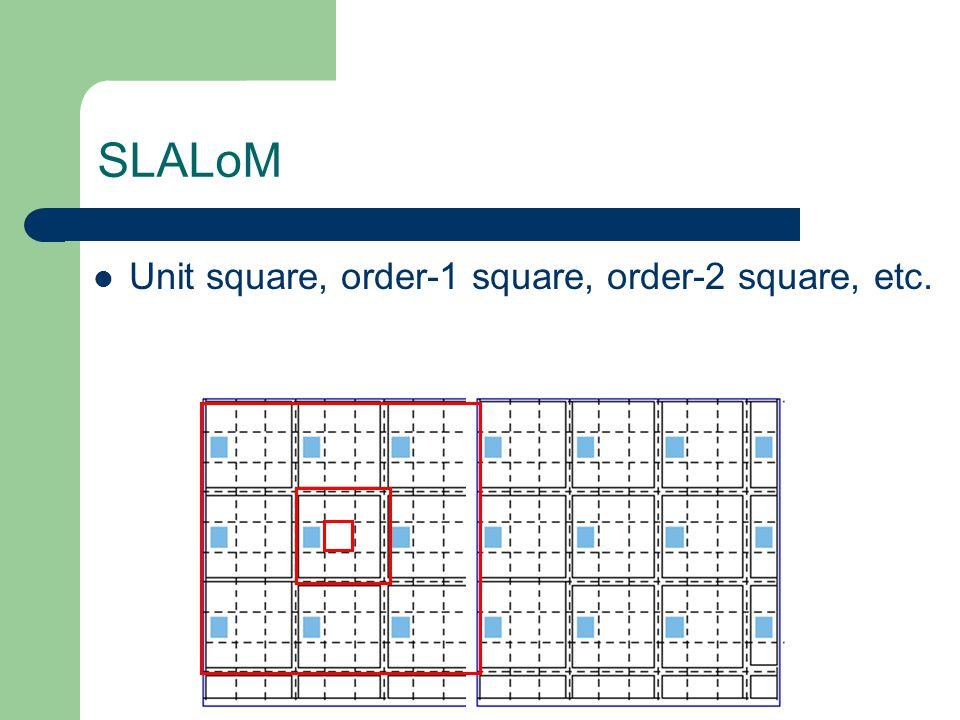 SLALoM Unit square, order-1 square, order-2 square, etc.