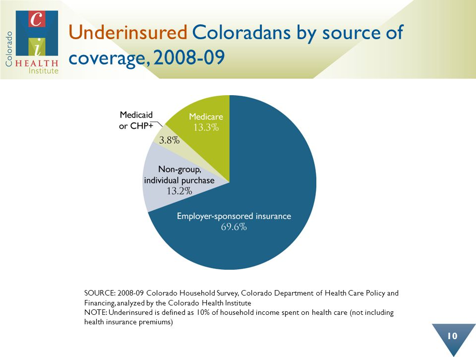 Underinsured Coloradans by source of coverage, 2008-09 10 SOURCE: 2008-09 Colorado Household Survey, Colorado Department of Health Care Policy and Financing, analyzed by the Colorado Health Institute NOTE: Underinsured is defined as 10% of household income spent on health care (not including health insurance premiums)