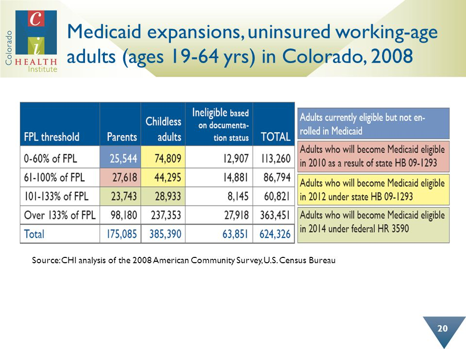 Medicaid expansions, uninsured working-age adults (ages 19-64 yrs) in Colorado, 2008 20 Source: CHI analysis of the 2008 American Community Survey, U.S.