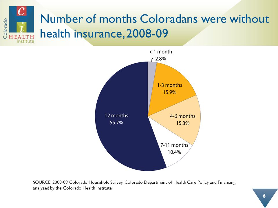 Over 13 percent of uninsured Coloradans subject to the individual mandate have no adult family member employed SOURCE: 2008-09 Colorado Household Survey, Colorado Department of Health Care Policy and Financing, analyzed by the Colorado Health Institute 17