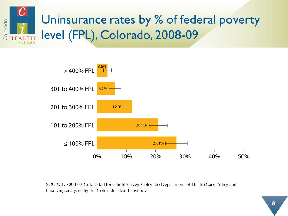 Uninsurance rates by % of federal poverty level (FPL), Colorado, 2008-09 8 SOURCE: 2008-09 Colorado Household Survey, Colorado Department of Health Care Policy and Financing, analyzed by the Colorado Health Institute