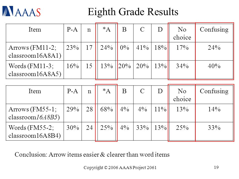 Copyright © 2006 AAAS Project 2061 19 Eighth Grade Results Conclusion: Arrow items easier & clearer than word items ItemP-An*ABCDNo choice Confusing Arrows (FM11-2; classroom16A8A1) 23%1724%0%41%18%17%24% Words (FM11-3; classroom16A8A5) 16%1513%20% 13%34%40% ItemP-An*ABCDNo choice Confusing Arrows (FM55-1; classroom16A8B5) 29%2868%4% 11%13%14% Words (FM55-2; classroom16A8B4) 30%2425%4%33%13%25%33%
