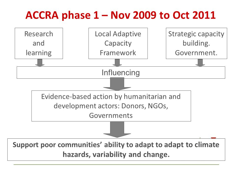 ACCRA phase 1 – Nov 2009 to Oct 2011 Strategic capacity building. Government. Research and learning Support poor communities' ability to adapt to adap