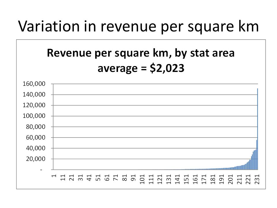 Variation in revenue per square km