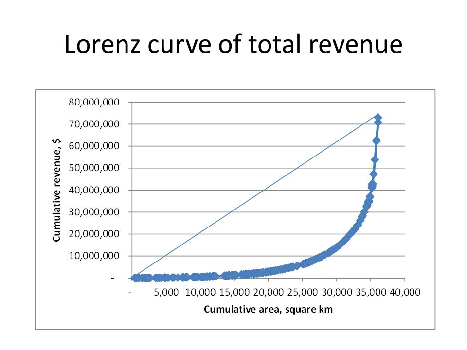 Lorenz curve of total revenue