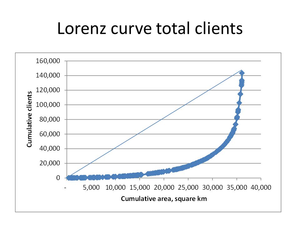 Lorenz curve total clients
