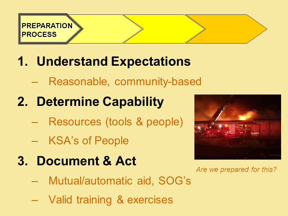 1.Understand Expectations –Reasonable, community-based 2.Determine Capability –Resources (tools & people) –KSA's of People 3.Document & Act –Mutual/automatic aid, SOG's –Valid training & exercises PREPARATION PROCESS Are we prepared for this