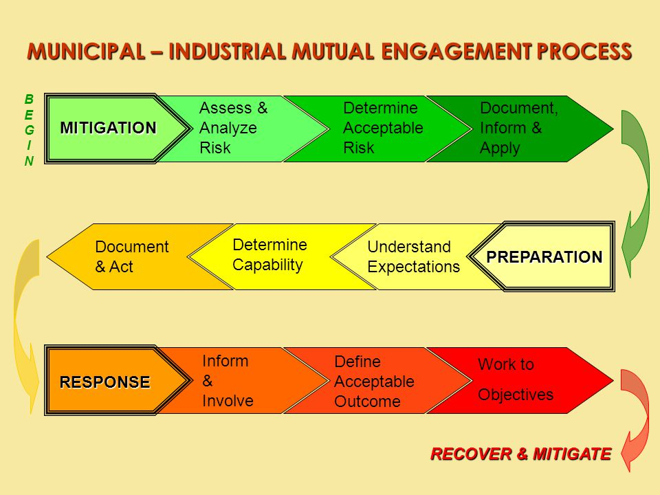 MITIGATION Assess & Analyze Risk Determine Acceptable Risk Document, Inform & Apply RESPONSE Work to Objectives Define Acceptable Outcome Inform & Involve PREPARATION Understand Expectations Determine Capability Document & Act BEGINBEGIN RECOVER & MITIGATE MUNICIPAL – INDUSTRIAL MUTUAL ENGAGEMENT PROCESS