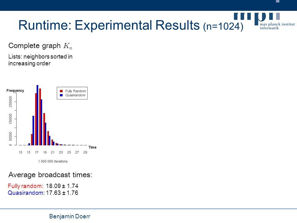 Benjamin Doerr Runtime: Experimental Results (n=1024) Complete graph K n Average broadcast times: Fully random: 18.09 ± 1.74 Quasirandom: 17.63 ± 1.76 Lists: neighbors sorted in increasing order