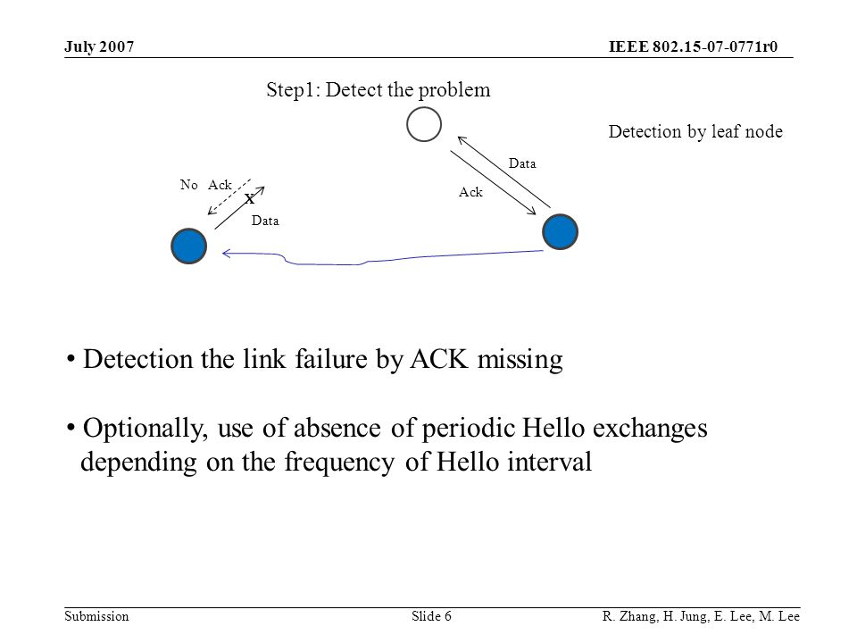 IEEE 802.15-07-0771r0 SubmissionSlide 6 Detection the link failure by ACK missing Optionally, use of absence of periodic Hello exchanges depending on the frequency of Hello interval Data Ack X Data No Ack Detection by leaf node Step1: Detect the problem July 2007 R.