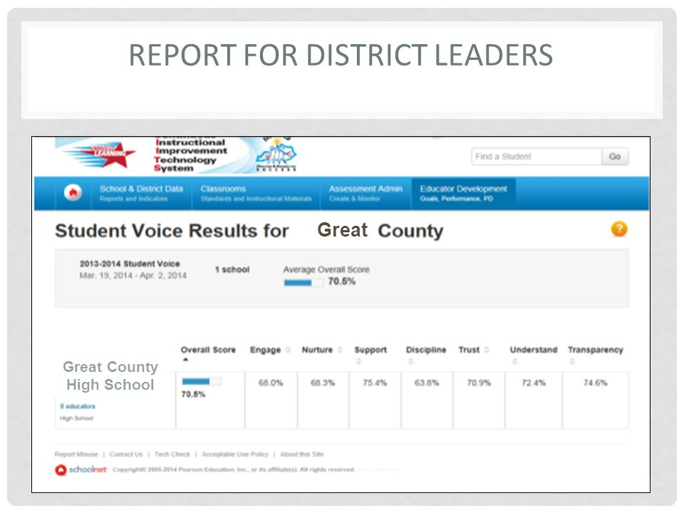REPORT FOR DISTRICT LEADERS Great Great County High School