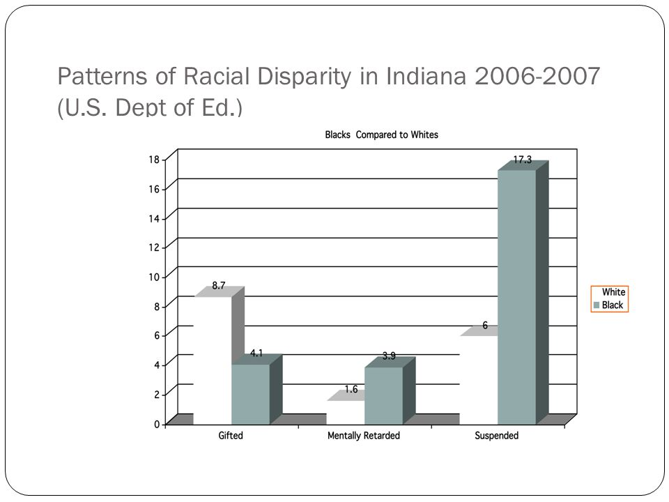 Patterns of Racial Disparity in Indiana 2006-2007 (U.S. Dept of Ed.)