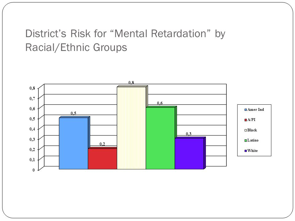 District's Risk for Mental Retardation by Racial/Ethnic Groups
