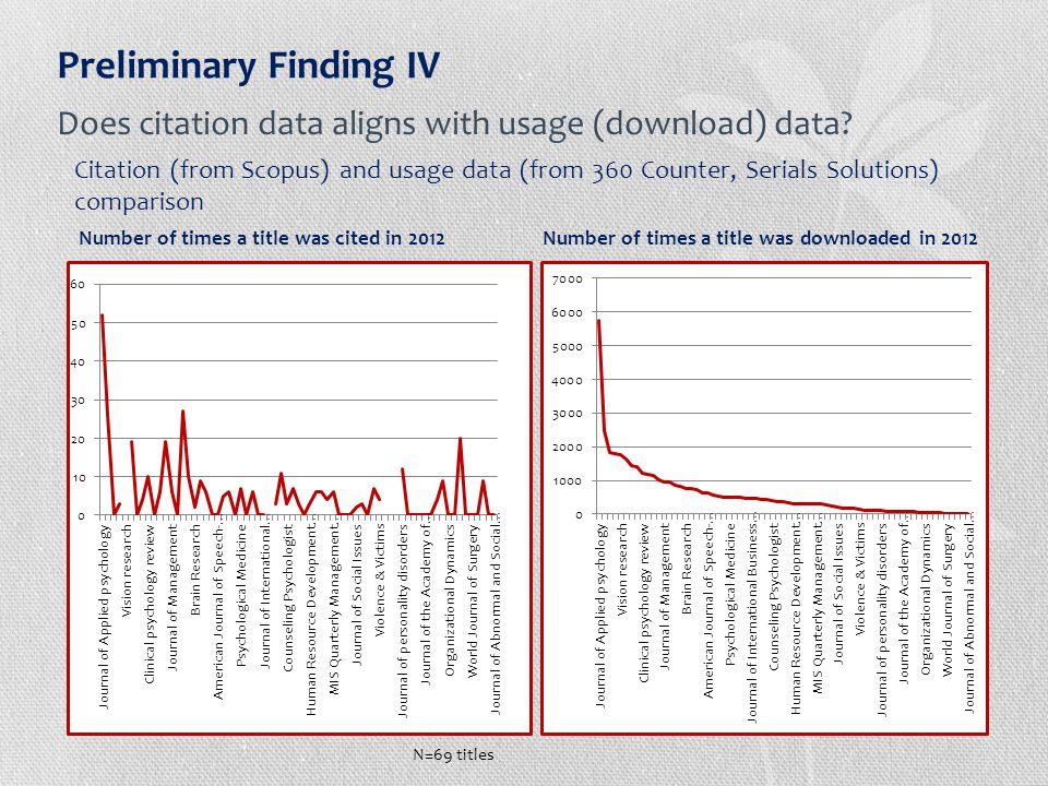 Preliminary Finding IV Citation (from Scopus) and usage data (from 360 Counter, Serials Solutions) comparison Number of times a title was cited in 2012 Number of times a title was downloaded in 2012 Does citation data aligns with usage (download) data.