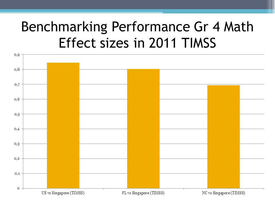 Benchmarking Performance Gr 4 Math Effect sizes in 2011 TIMSS