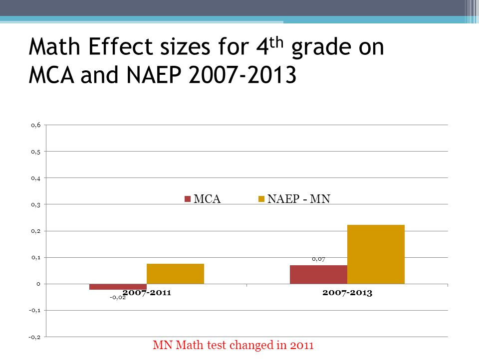 Math Effect sizes for 4 th grade on MCA and NAEP 2007-2013 MN Math test changed in 2011