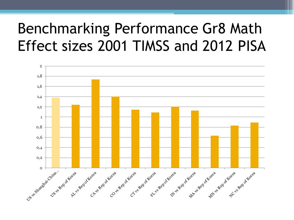 Benchmarking Performance Gr8 Math Effect sizes 2011 TIMSS, NAEP and 2012 PISA