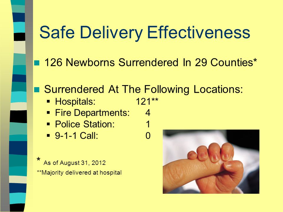 Safe Delivery Effectiveness 126 Newborns Surrendered In 29 Counties* Surrendered At The Following Locations:  Hospitals: 121**  Fire Departments: 4  Police Station: 1  9-1-1 Call: 0 * As of August 31, 2012 **Majority delivered at hospital