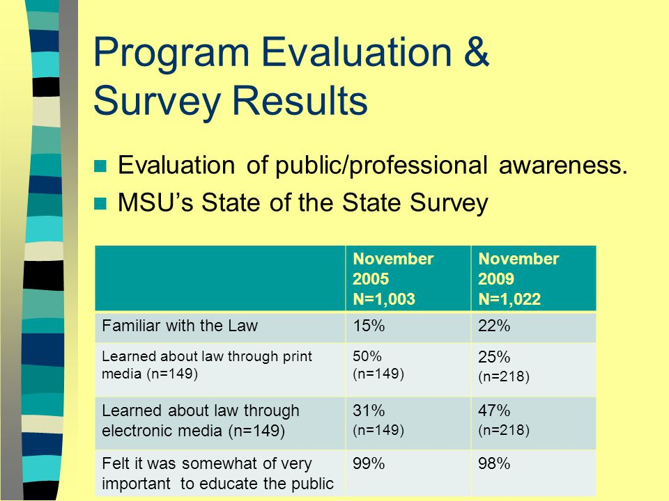 Program Evaluation & Survey Results Evaluation of public/professional awareness.