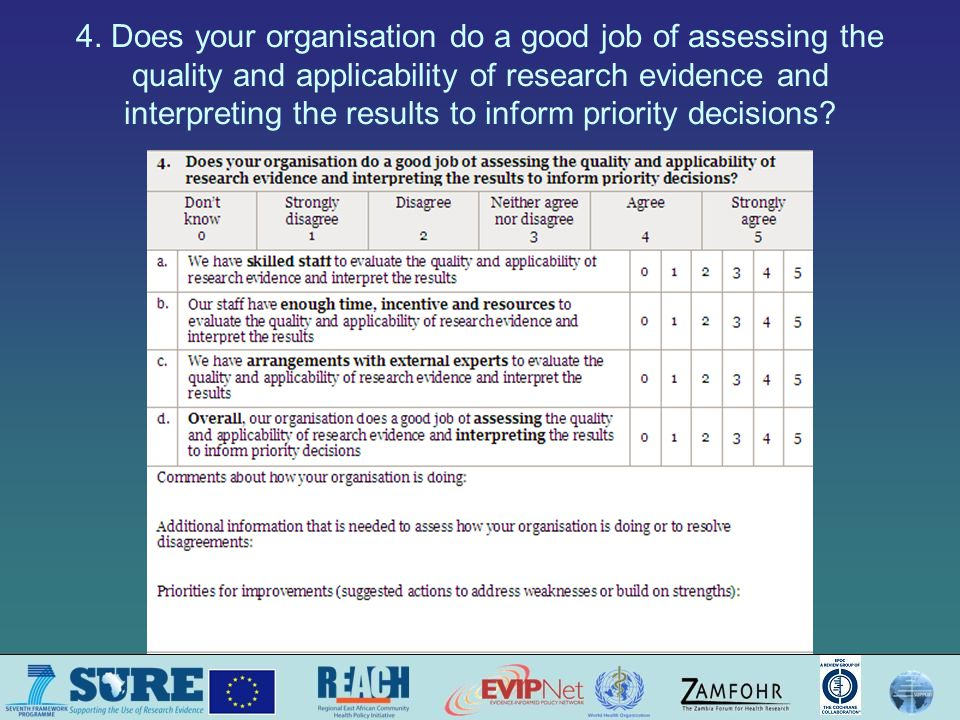 4. Does your organisation do a good job of assessing the quality and applicability of research evidence and interpreting the results to inform priorit