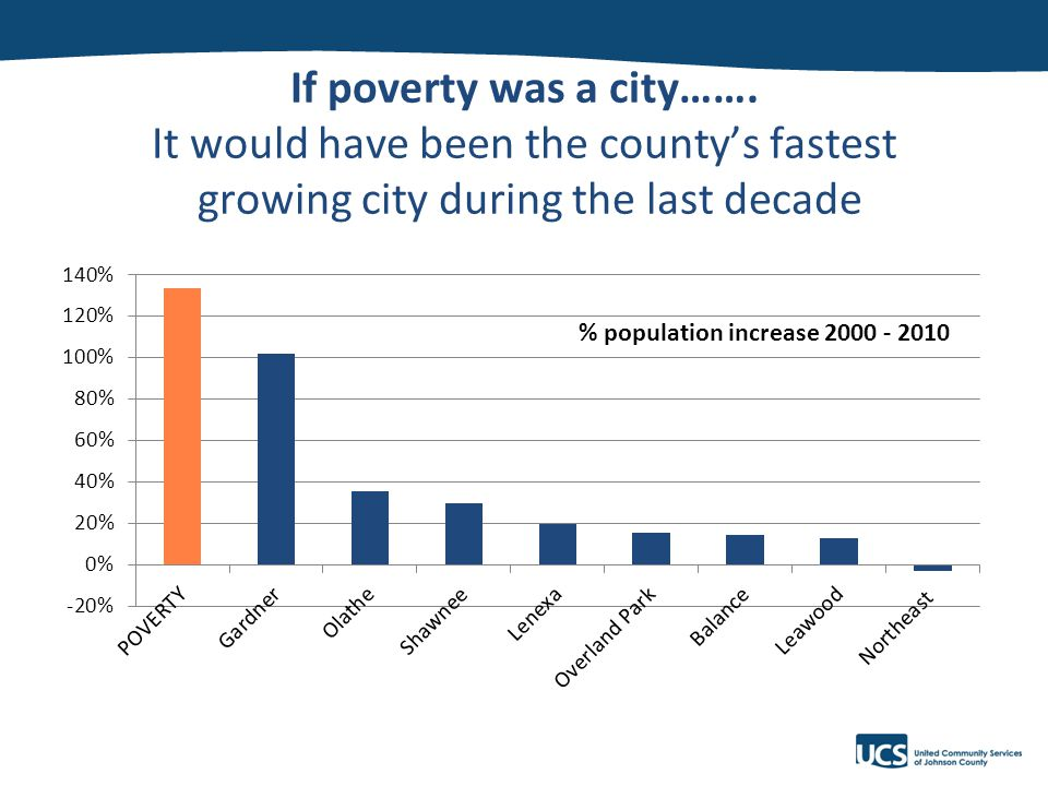 v If poverty was a city…….