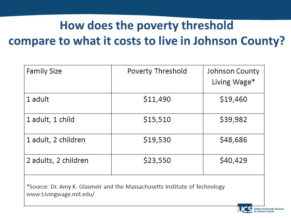 v How does the poverty threshold compare to what it costs to live in Johnson County.