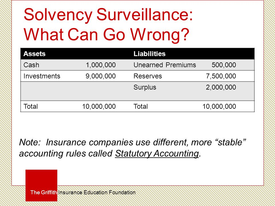Solvency Surveillance: What Can Go Wrong? The Griffith Insurance Education Foundation AssetsLiabilities Cash 1,000,000Unearned Premiums 500,000 Invest