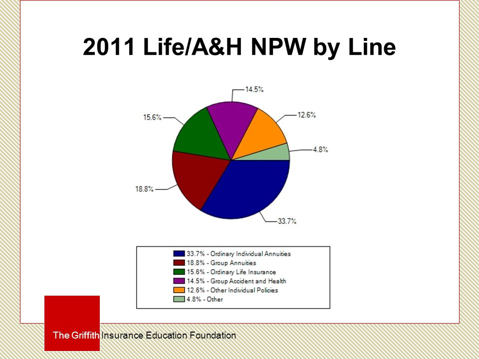 2011 Life/A&H NPW by Line The Griffith Insurance Education Foundation