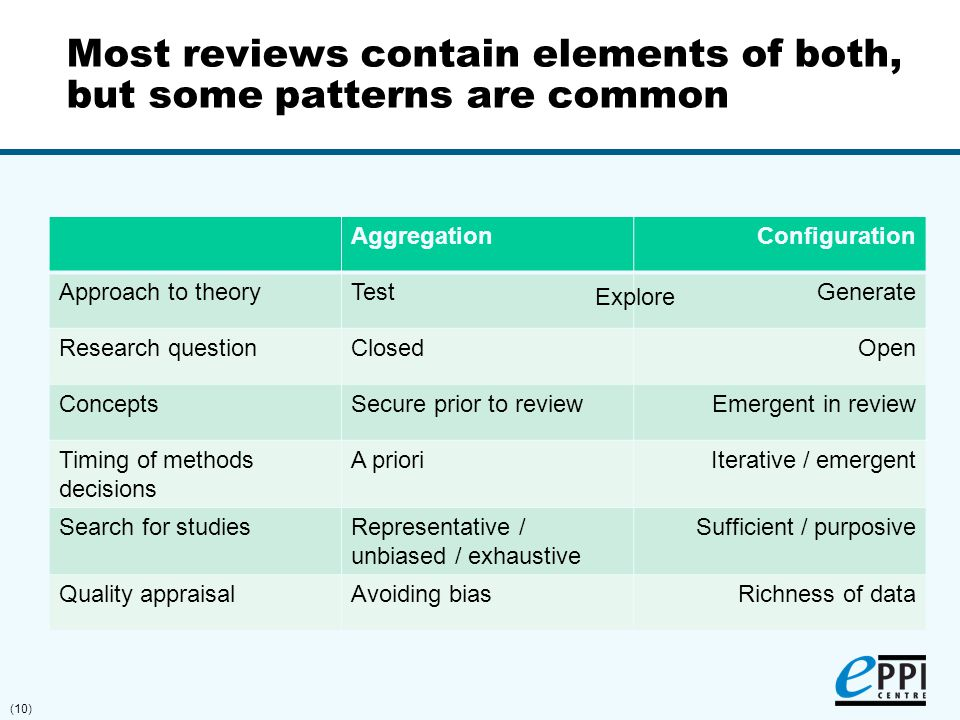 (10) Most reviews contain elements of both, but some patterns are common AggregationConfiguration Approach to theoryTestGenerate Research questionClos