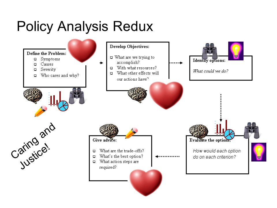 Policy Analysis Redux Caring and Justice!