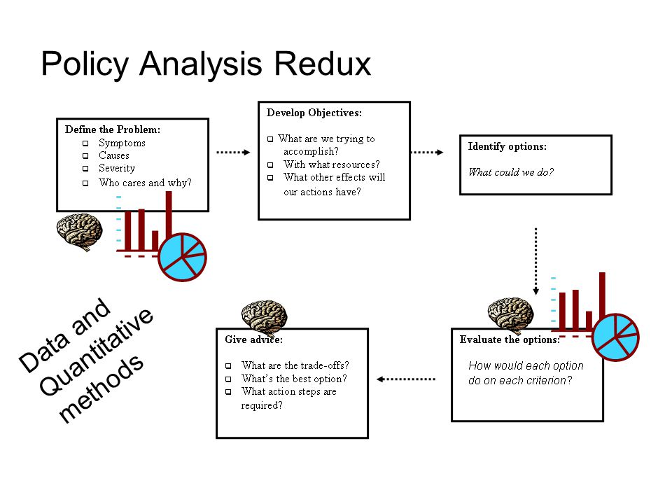 Policy Analysis Redux Search for information