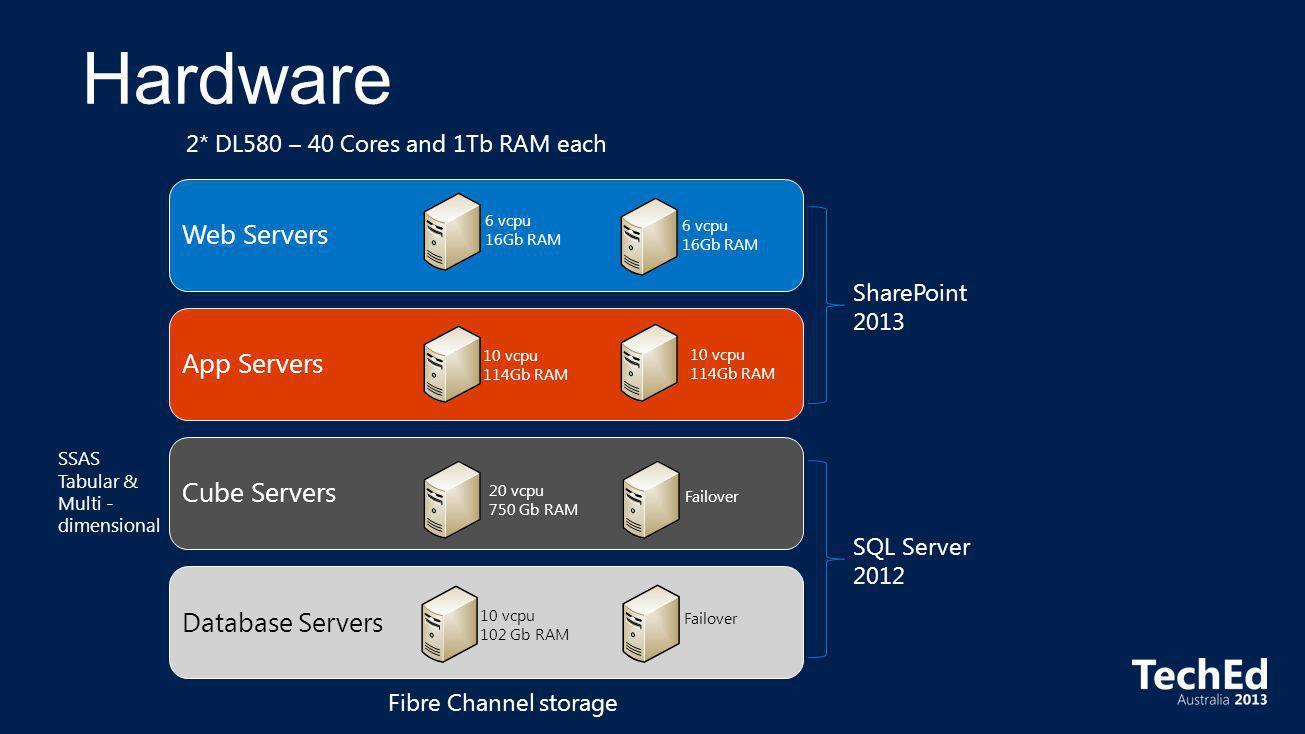 Web ServersApp ServersCube ServersDatabase Servers 6 vcpu 16Gb RAM 6 vcpu 16Gb RAM 10 vcpu 114Gb RAM 10 vcpu 114Gb RAM 20 vcpu 750 Gb RAM 10 vcpu 102 Gb RAM 2* DL580 – 40 Cores and 1Tb RAM each Failover Fibre Channel storage SharePoint 2013 SQL Server 2012 SSAS Tabular & Multi - dimensional