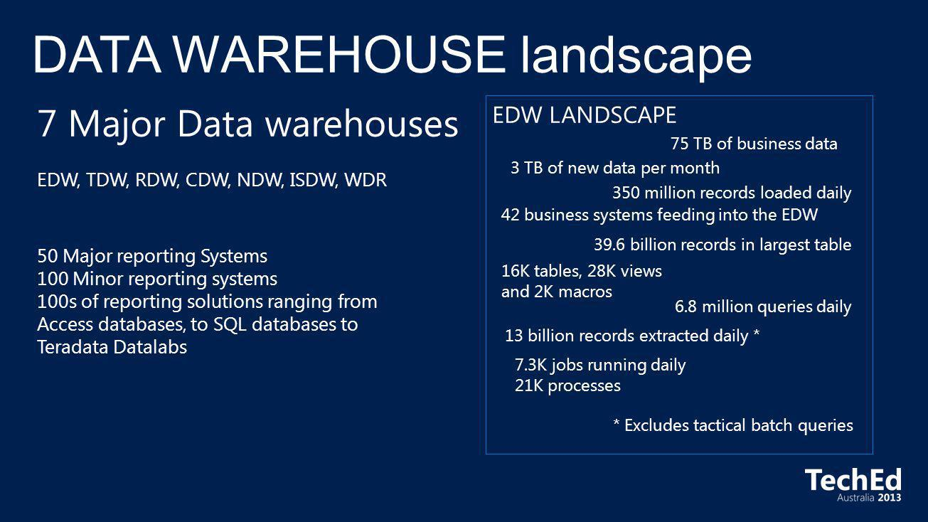 75 TB of business data 42 business systems feeding into the EDW 350 million records loaded daily 13 billion records extracted daily * * Excludes tacti