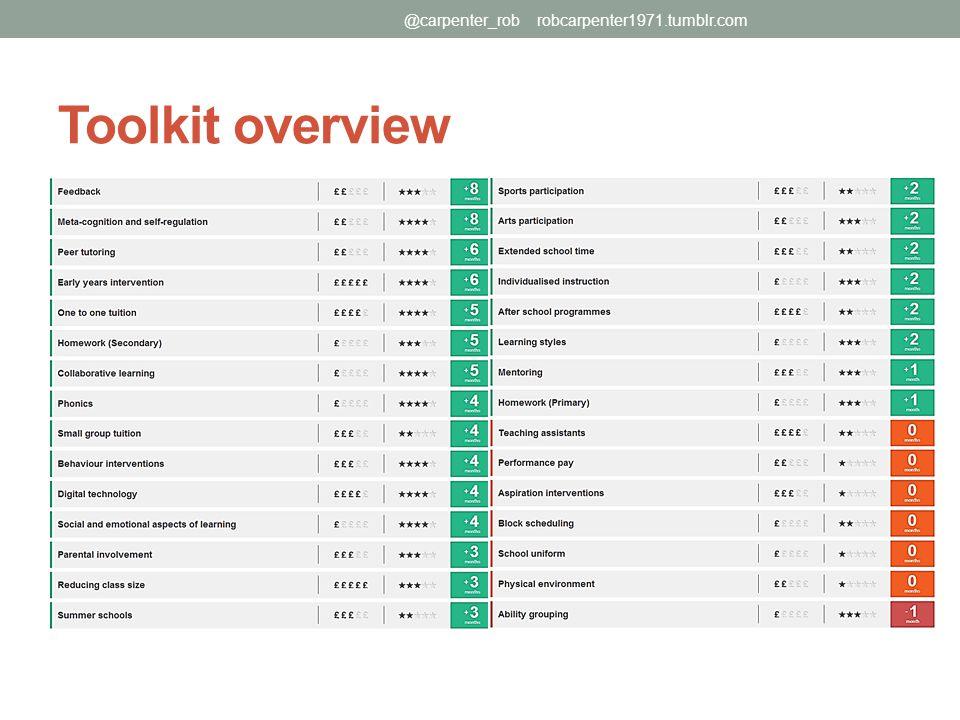 Toolkit overview @carpenter_rob robcarpenter1971.tumblr.com