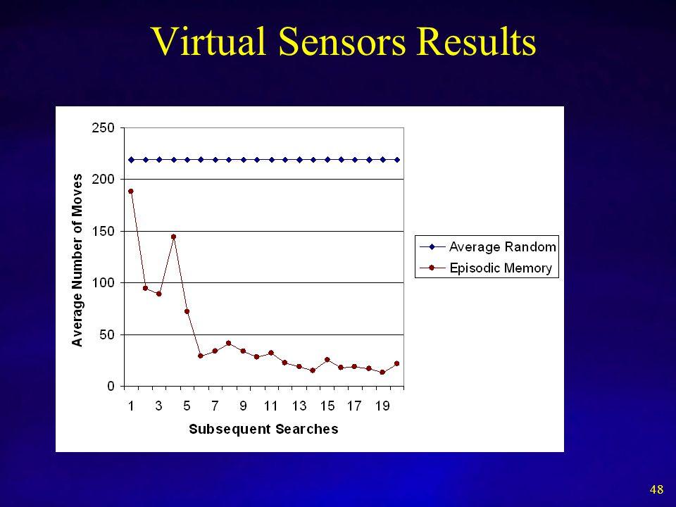 Virtual Sensors Results 48