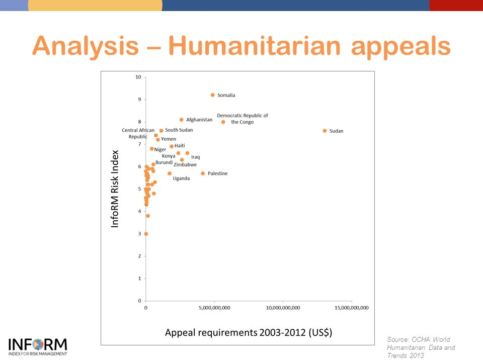 Analysis – Humanitarian appeals Source: OCHA World Humanitarian Data and Trends 2013