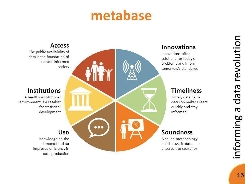informing a data revolution 15 metabase Access The public availability of data is the foundation of a better informed society Institutions A healthy i
